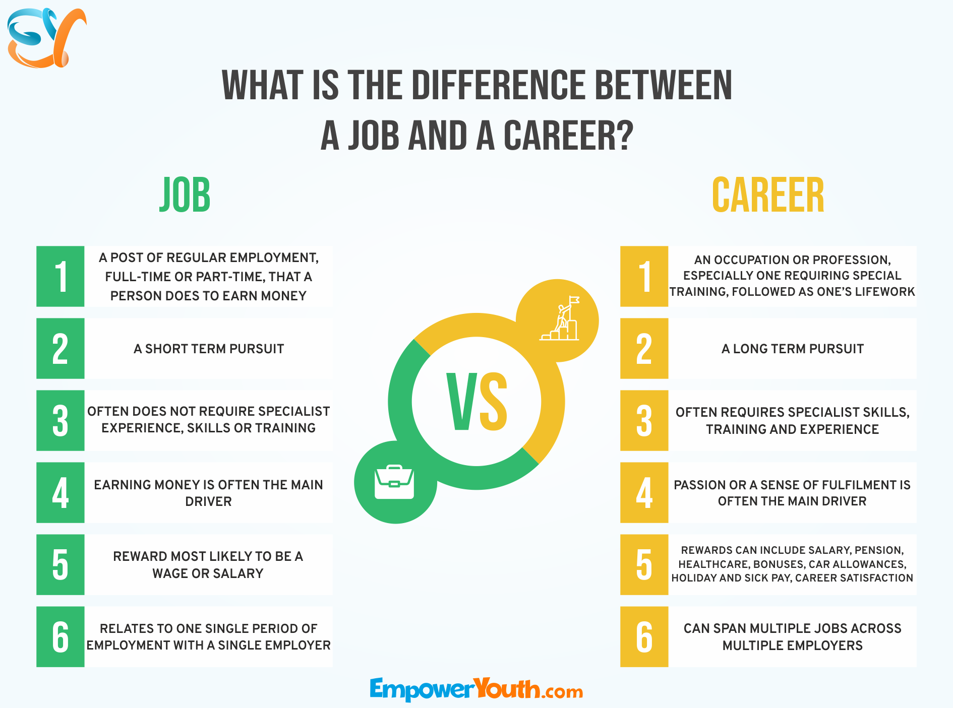 What is the Difference Between a Job and a Career ...